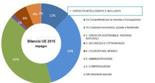 controllo bilancio unione europea